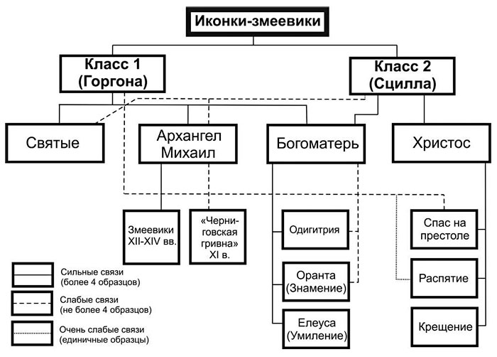 Схема классификации иконок-змеевиков.