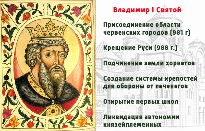Святой Владимир I Красное Солнышко (портрет из Царского титулярника. XVII в.) и его вклад в историю Руси.