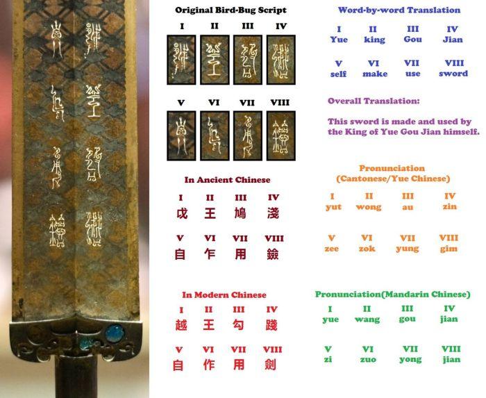 Расшифровка надписей на мече Гоуцзянь.