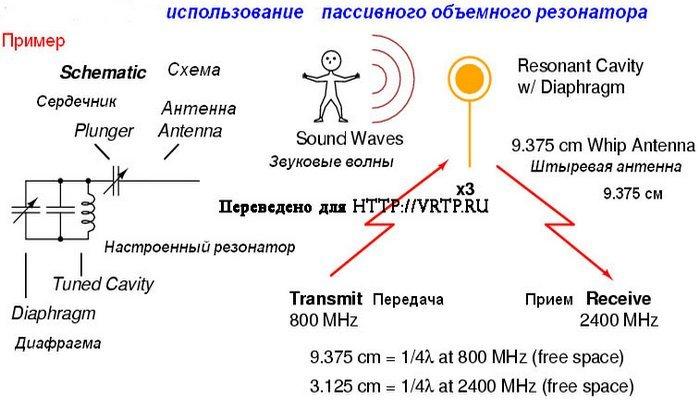 Принцип работы пассивного объемного резонатора.