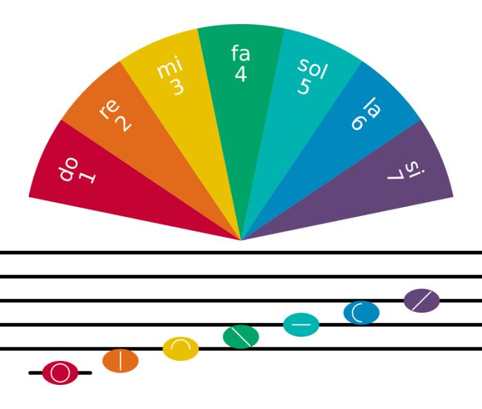Способы графического обозначения звуков в языке сольресоль.